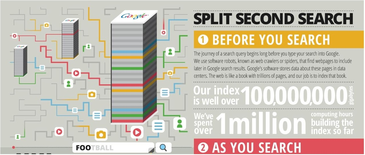 SearchInfographic_US