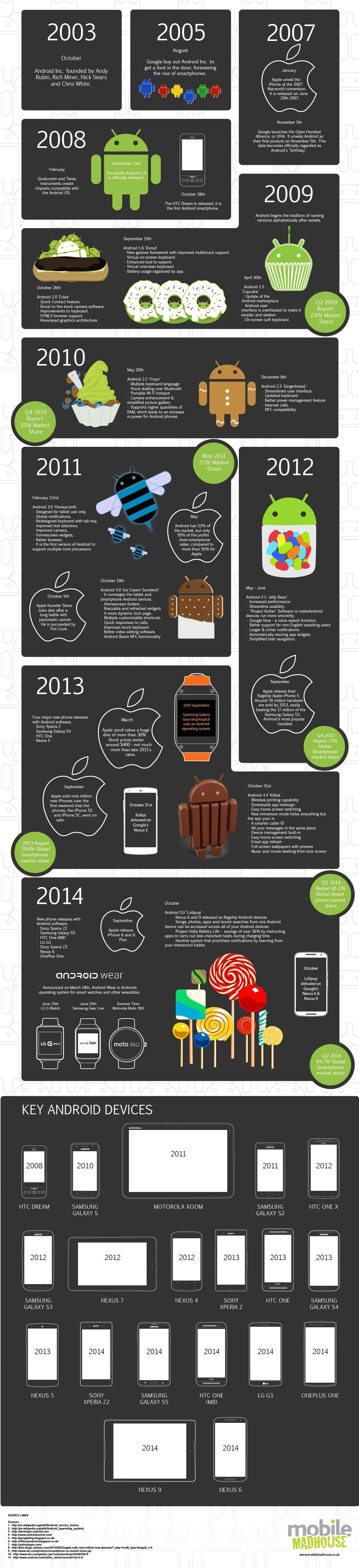 The sweet history of Android (Click the image for a larger view)